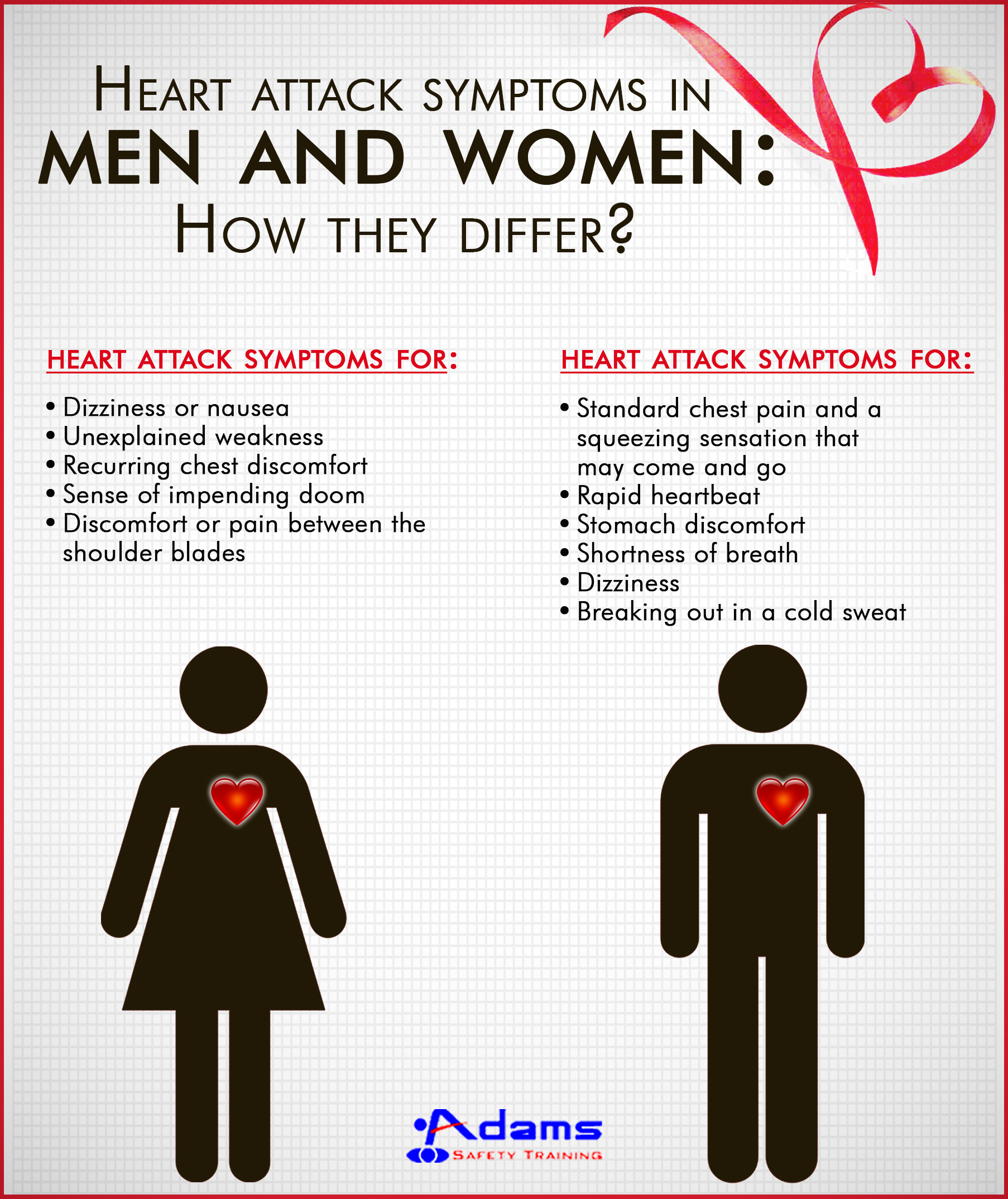 Heart attack symptoms in men and women: How they differ?