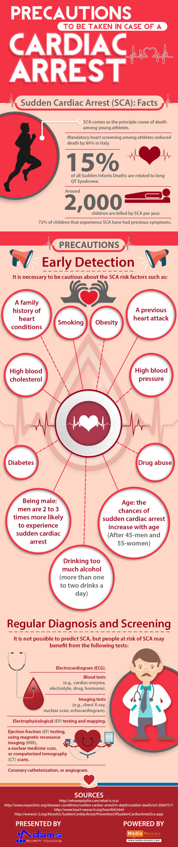 Sudden Cardiac Arrest Infographic