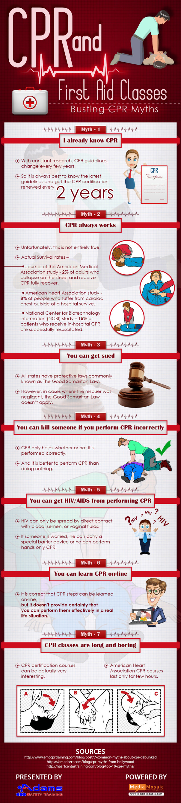 7 CPR Myths and their explanations