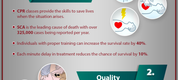 Benefits of CPR Classes in San Francisco