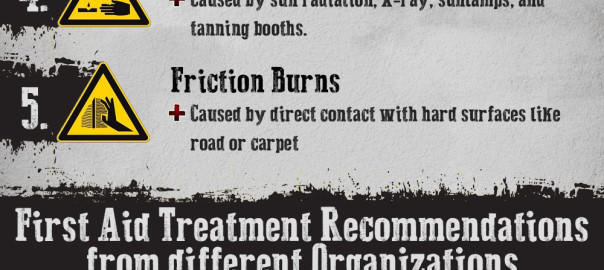 Burn Injuries: Levels, Types and First Aid Treatment