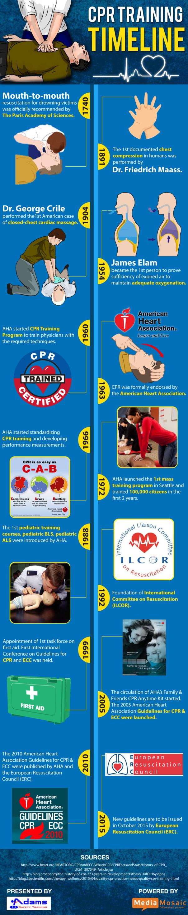 CPR Training Timeline