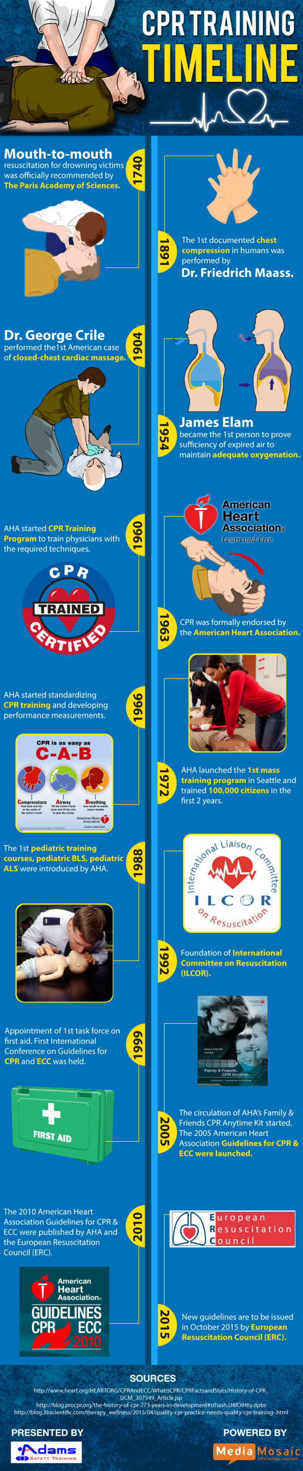 CPR Training Timeline