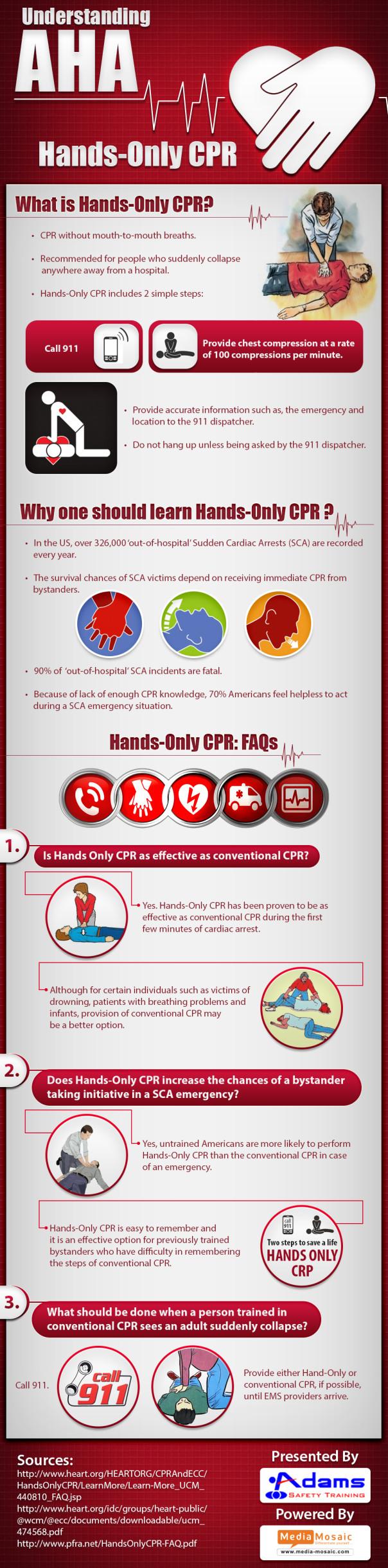 Understanding AHA Hands-Only CPR