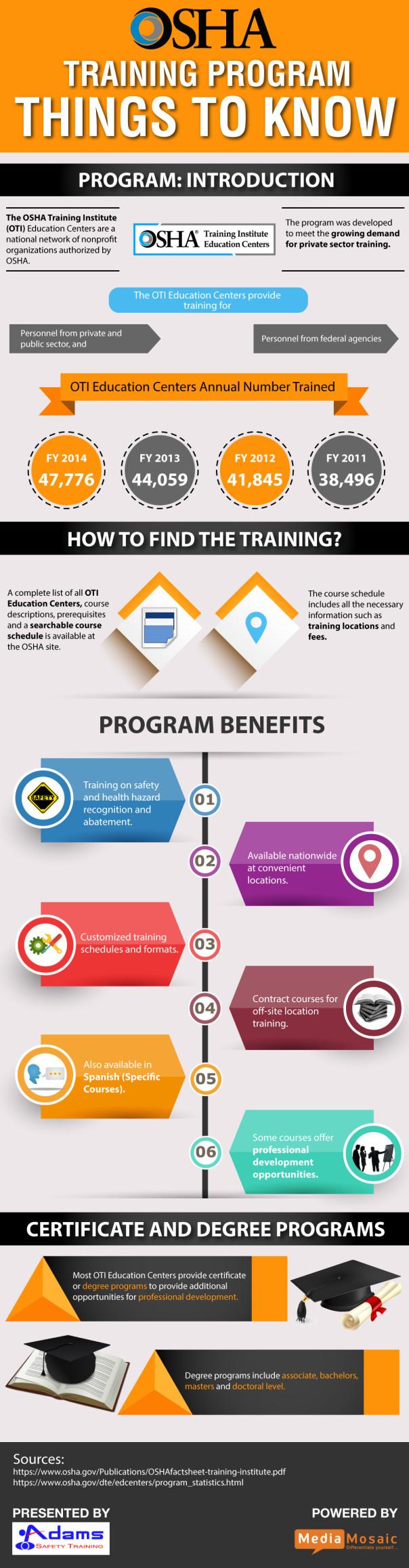 OSHA Training Program : Things to Know