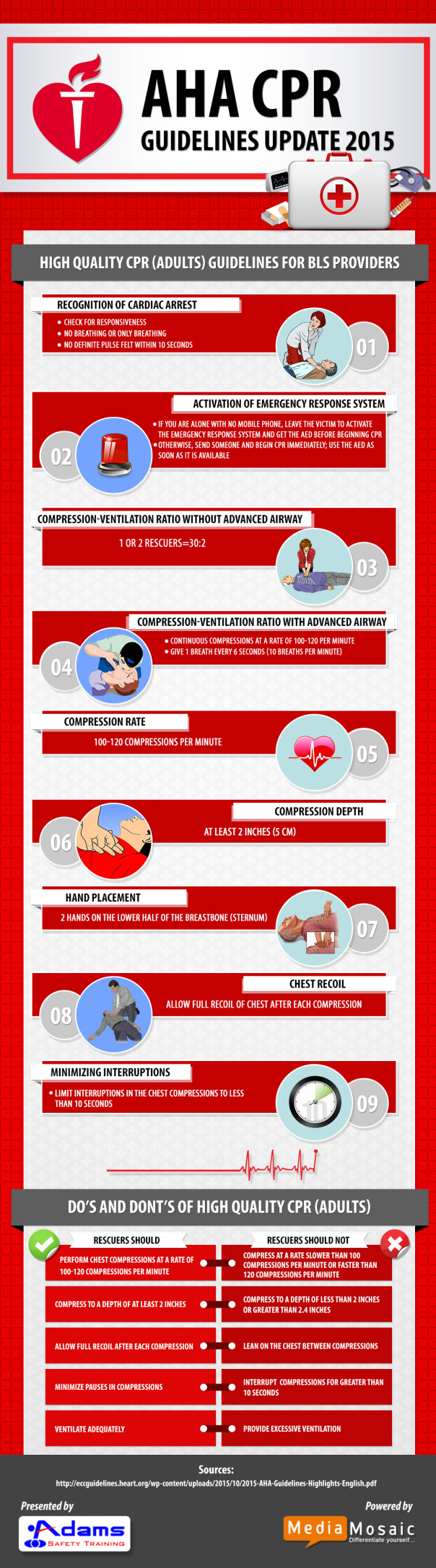 2015 aha guidelines update for cpr infographic adams safety 2015 aha guidelines update for cpr xflitez Images