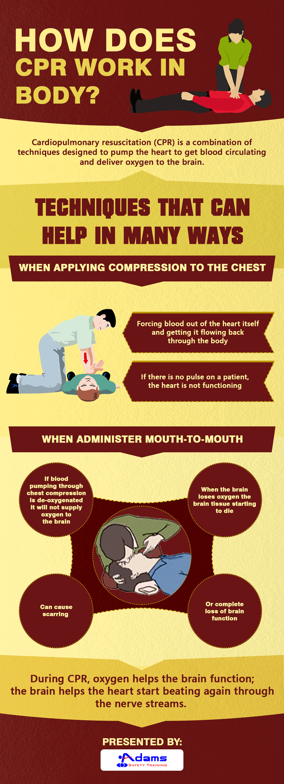 How CPR works
