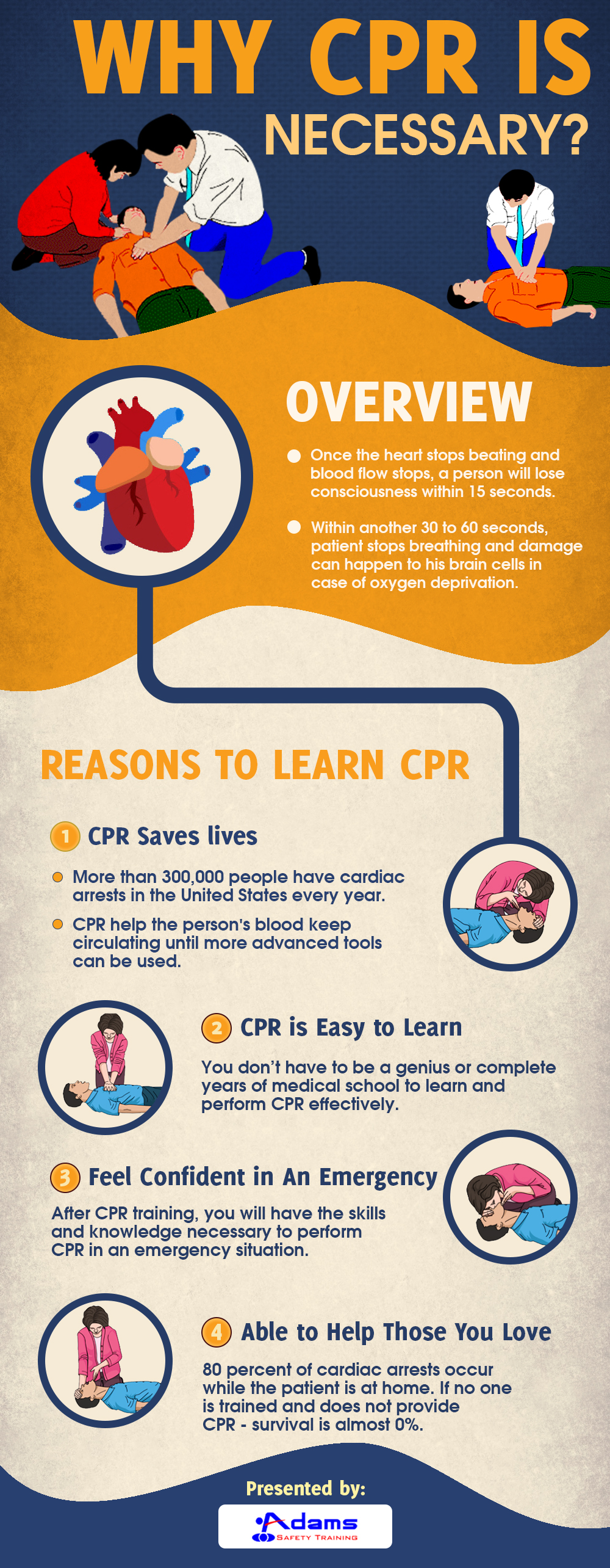 Why CPR is necessary